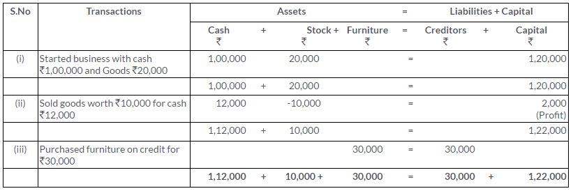 ts-grewal-solutions-class-11-accountancy-chapter-5-accounting-equation-Q5