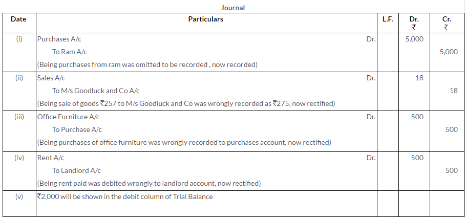 ts-grewal-solutions-class-11-accountancy-chapter-16-rectification-errors-19