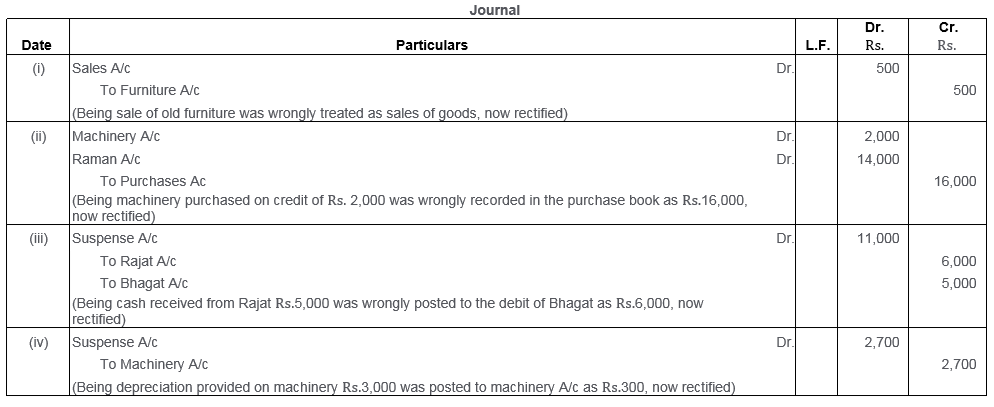 ts-grewal-solutions-class-11-accountancy-chapter-16-rectification-errors-46