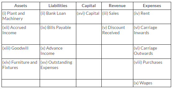 ts-grewal-solutions-class-11-accountancy-chapter-6-accounting-procedures-rules-debit-credit--Q2