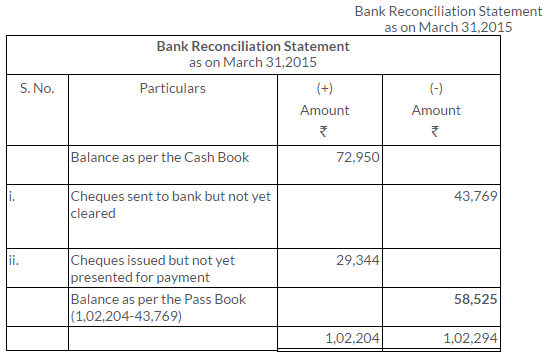 ts-grewal-solutions-class-11-accountancy-chapter-11-bank-reconciliation-statement-4
