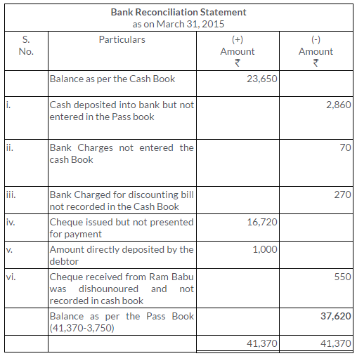 ts-grewal-solutions-class-11-accountancy-chapter-11-bank-reconciliation-statement-10