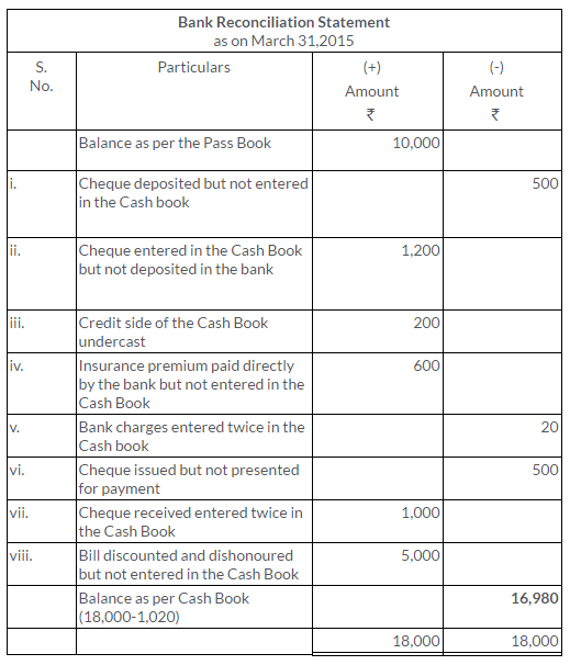 ts-grewal-solutions-class-11-accountancy-chapter-11-bank-reconciliation-statement-12-2