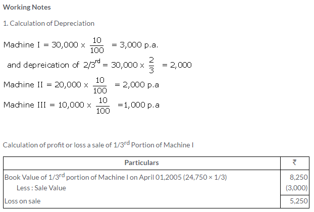 ts-grewal-solutions-class-11-accountancy-chapter-13-depreciation-9-1
