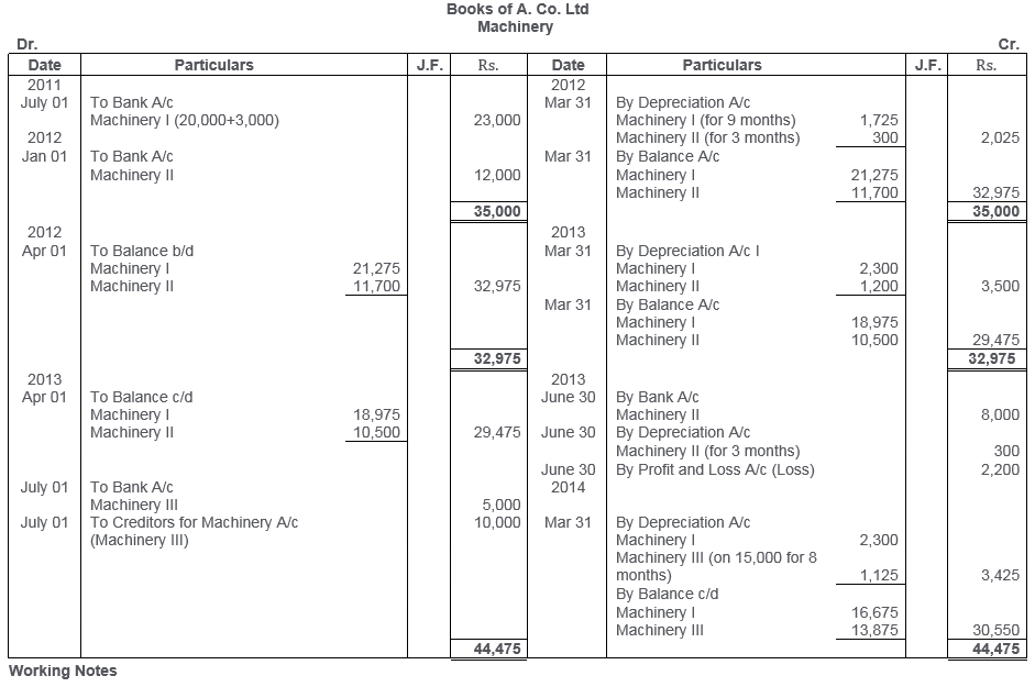ts-grewal-solutions-class-11-accountancy-chapter-13-depreciation-10-2