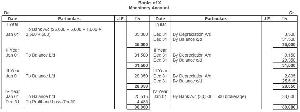 ts-grewal-solutions-class-11-accountancy-chapter-13-depreciation-20