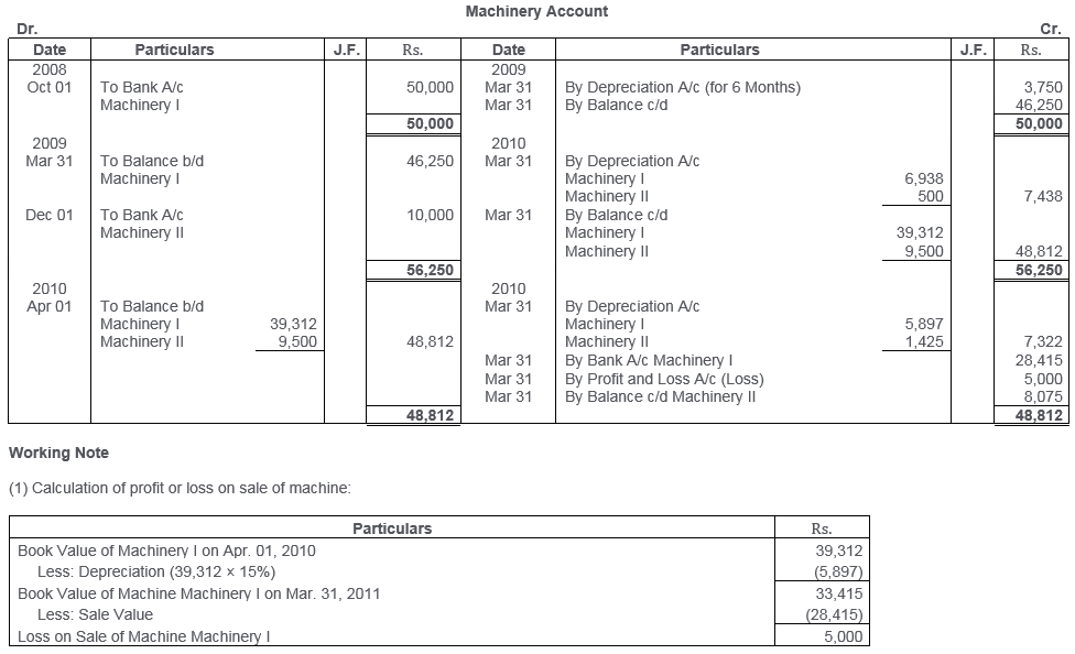 ts-grewal-solutions-class-11-accountancy-chapter-13-depreciation-21