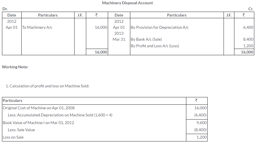 ts-grewal-solutions-class-11-accountancy-chapter-13-depreciation-32-3