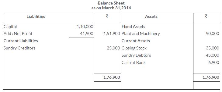 ts-grewal-solutions-class-11-accountancy-chapter-17-financial-statements-sole-proprietorship-21-3