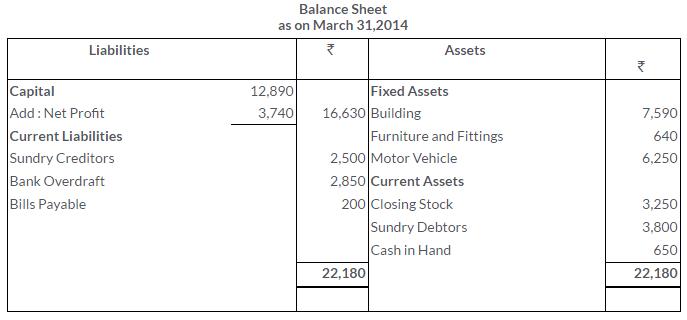 ts-grewal-solutions-class-11-accountancy-chapter-17-financial-statements-sole-proprietorship-22-3