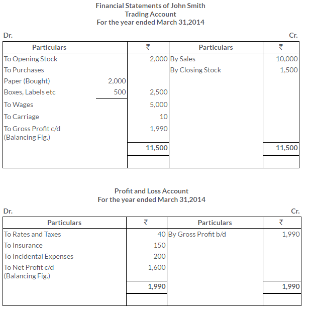 ts-grewal-solutions-class-11-accountancy-chapter-17-financial-statements-sole-proprietorship-23-2