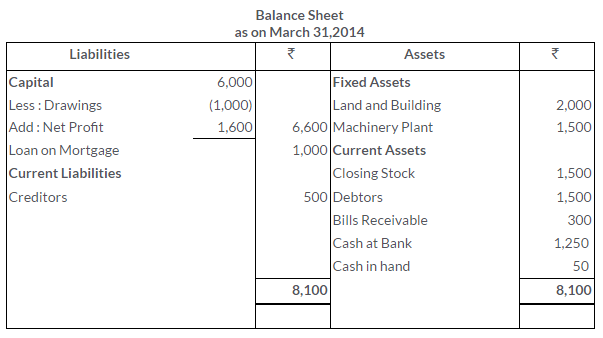 ts-grewal-solutions-class-11-accountancy-chapter-17-financial-statements-sole-proprietorship-23-3
