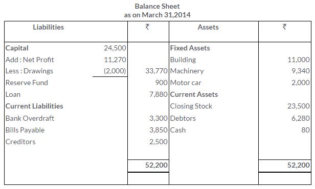 ts-grewal-solutions-class-11-accountancy-chapter-17-financial-statements-sole-proprietorship-24-3