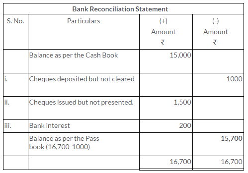 ts-grewal-solutions-class-11-accountancy-chapter-11-bank-reconciliation-statement-1-2