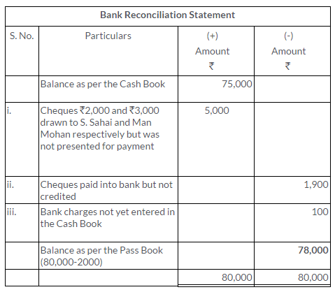 ts-grewal-solutions-class-11-accountancy-chapter-11-bank-reconciliation-statement-2-2