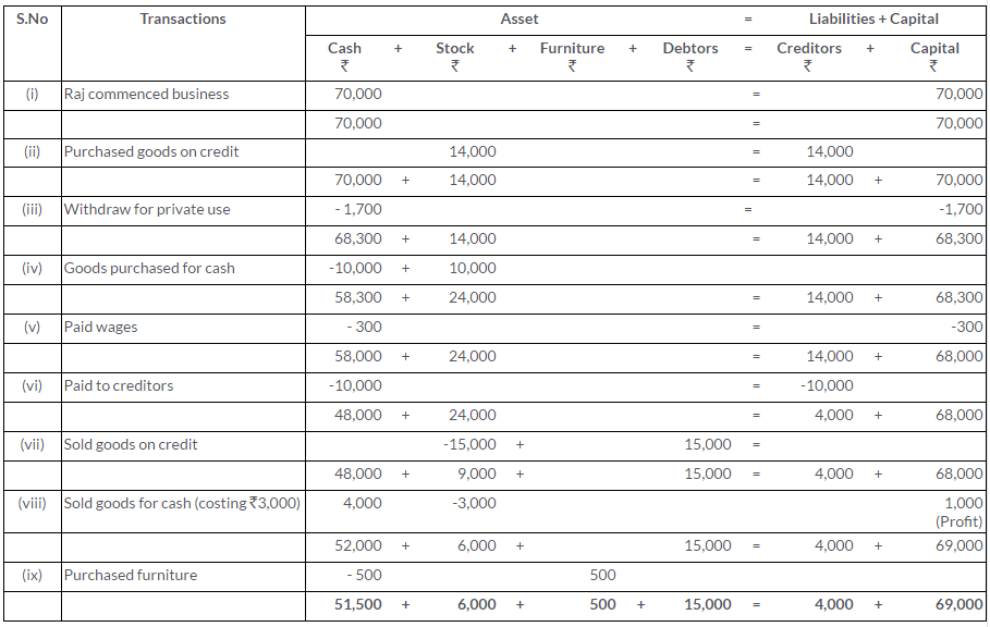 ts-grewal-solutions-class-11-accountancy-chapter-5-accounting-equation-Q13
