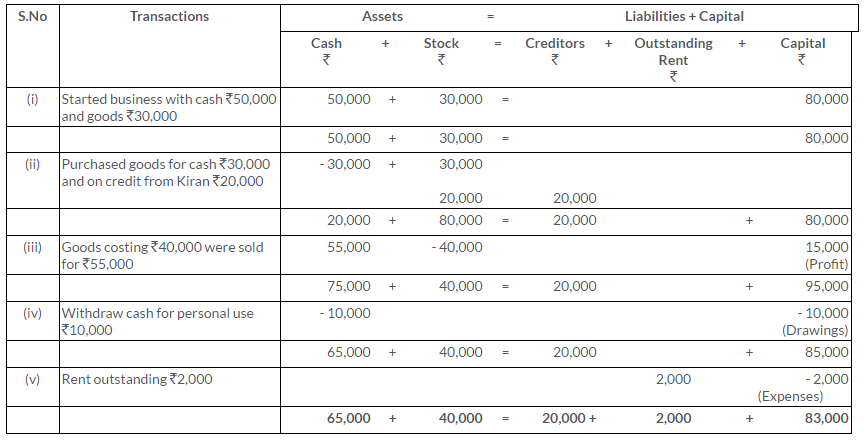 ts-grewal-solutions-class-11-accountancy-chapter-5-accounting-equation-Q15