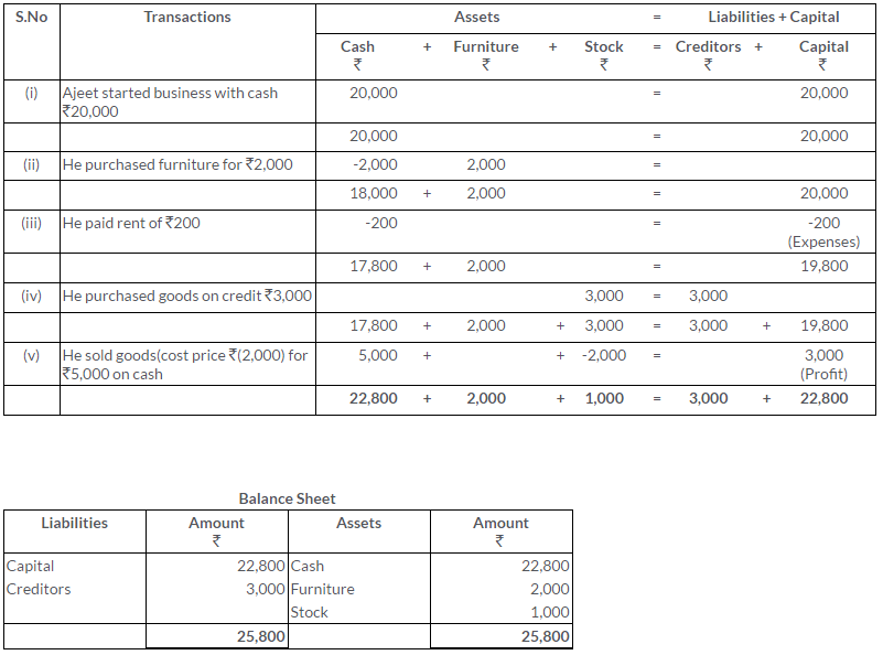 ts-grewal-solutions-class-11-accountancy-chapter-5-accounting-equation-Q6