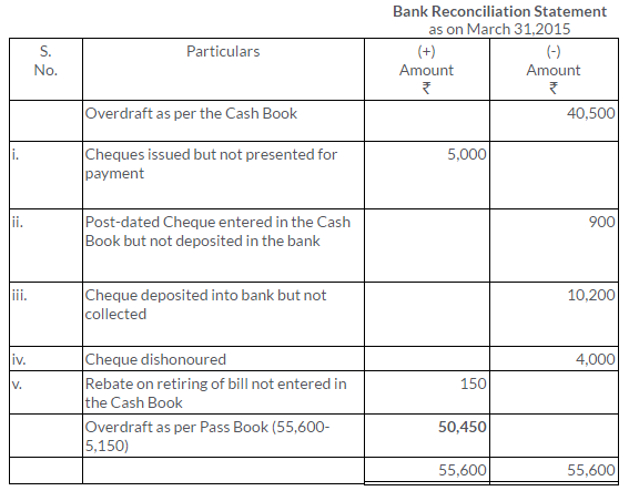 ts-grewal-solutions-class-11-accountancy-chapter-11-bank-reconciliation-statement-21