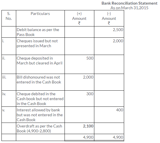 ts-grewal-solutions-class-11-accountancy-chapter-11-bank-reconciliation-statement-28