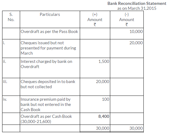 ts-grewal-solutions-class-11-accountancy-chapter-11-bank-reconciliation-statement-32