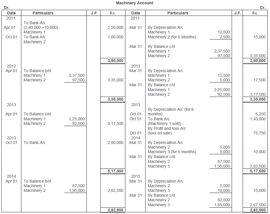 ts-grewal-solutions-class-11-accountancy-chapter-13-depreciation-3