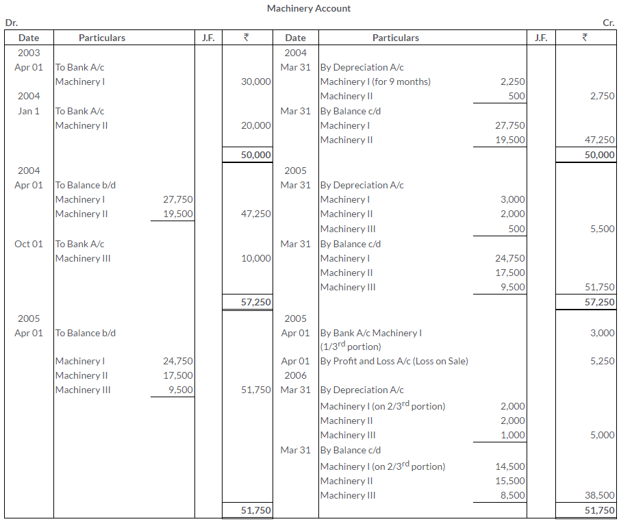 ts-grewal-solutions-class-11-accountancy-chapter-13-depreciation-9