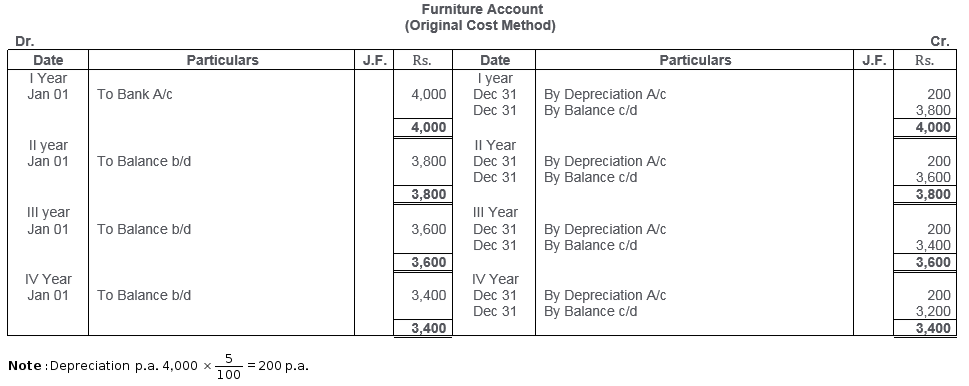 ts-grewal-solutions-class-11-accountancy-chapter-13-depreciation-16