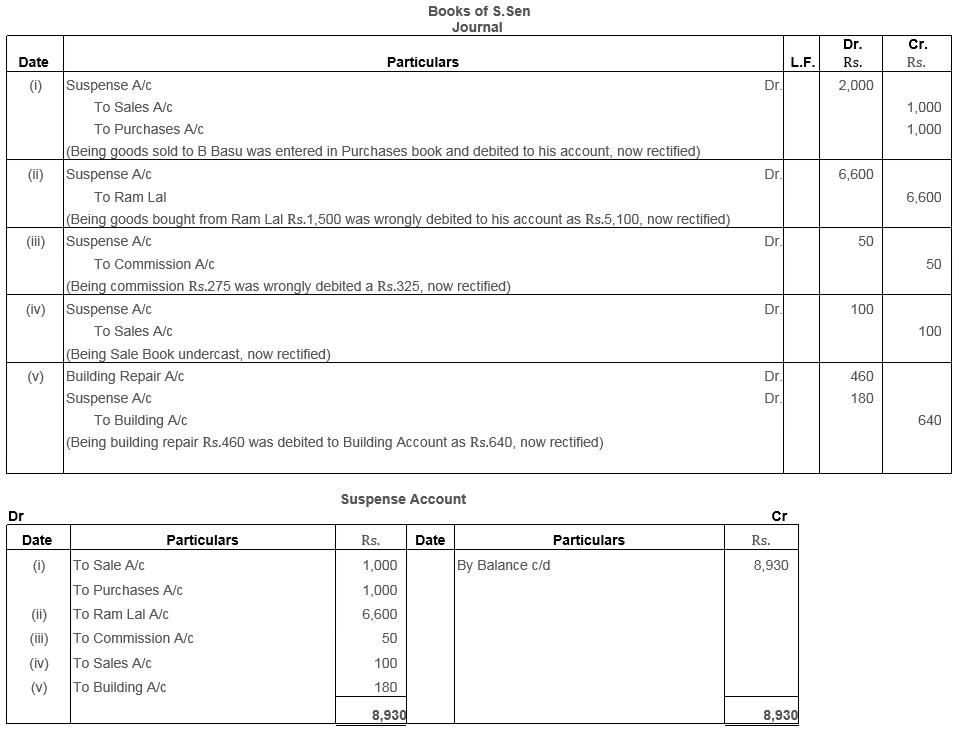 ts-grewal-solutions-class-11-accountancy-chapter-16-rectification-errors-41