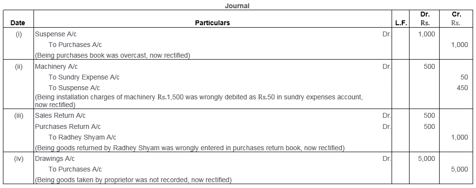 ts-grewal-solutions-class-11-accountancy-chapter-16-rectification-errors-44