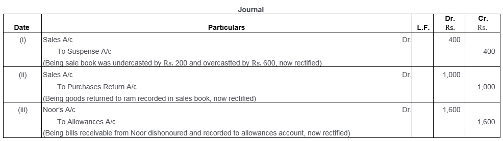 ts-grewal-solutions-class-11-accountancy-chapter-16-rectification-errors-49