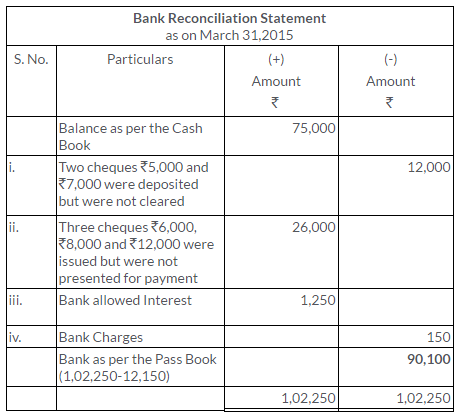ts-grewal-solutions-class-11-accountancy-chapter-11-bank-reconciliation-statement-5