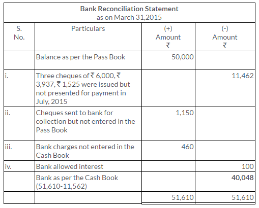 ts-grewal-solutions-class-11-accountancy-chapter-11-bank-reconciliation-statement-11