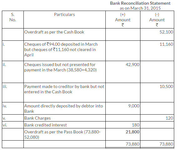 ts-grewal-solutions-class-11-accountancy-chapter-11-bank-reconciliation-statement-22