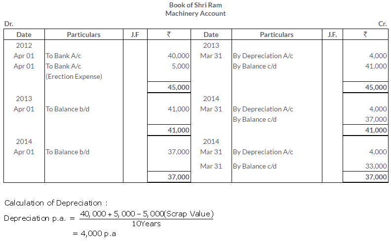 ts-grewal-solutions-class-11-accountancy-chapter-13-depreciation-1