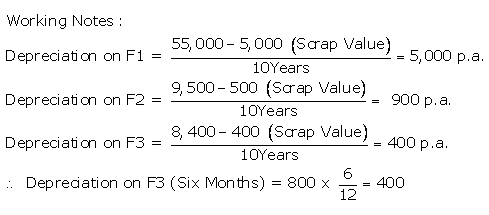 ts-grewal-solutions-class-11-accountancy-chapter-13-depreciation-2-1