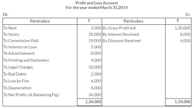 ts-grewal-solutions-class-11-accountancy-chapter-17-financial-statements-sole-proprietorship-8-2