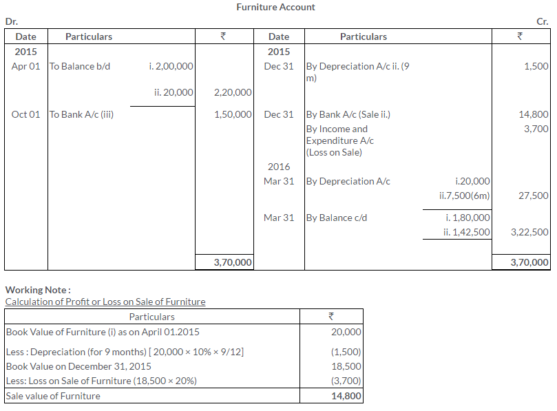 ts-grewal-solutions-class-11-accountancy-chapter-20-financial-statements-of-not-for-profit-organisations-28