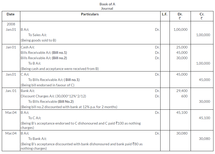 ts-grewal-solutions-class-11-accountancy-chapter-15-accounting-bills-exchange-42