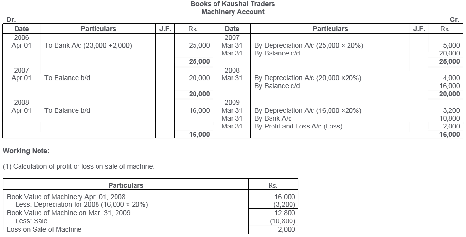 ts-grewal-solutions-class-11-accountancy-chapter-13-depreciation-19
