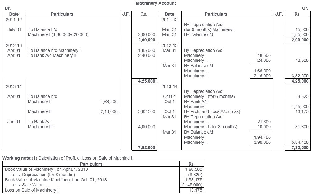 ts-grewal-solutions-class-11-accountancy-chapter-13-depreciation-24