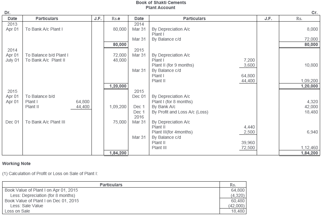ts-grewal-solutions-class-11-accountancy-chapter-13-depreciation-27