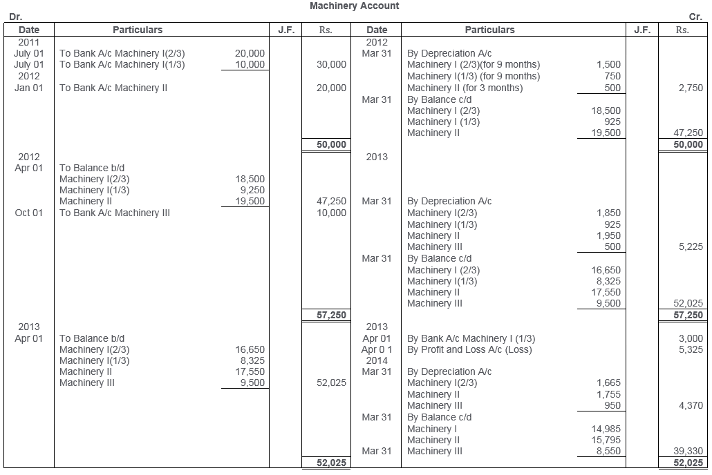 ts-grewal-solutions-class-11-accountancy-chapter-13-depreciation-28