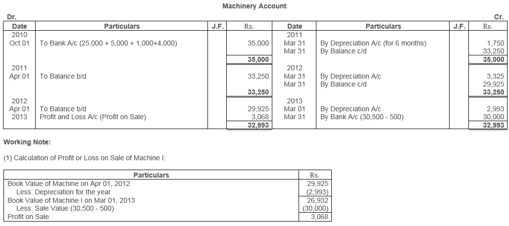ts-grewal-solutions-class-11-accountancy-chapter-13-depreciation-29