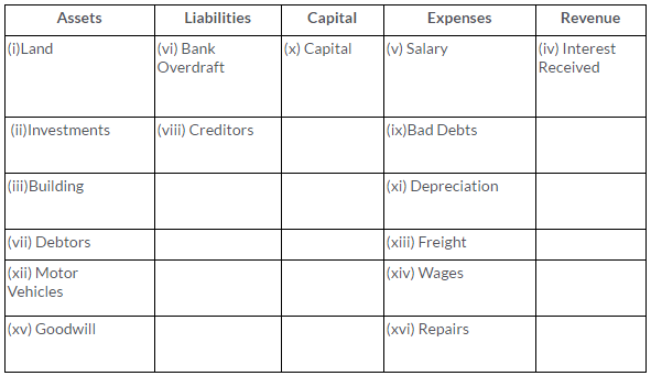 ts-grewal-solutions-class-11-accountancy-chapter-6-accounting-procedures-rules-debit-credit--Q1