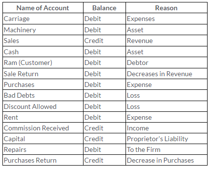 ts-grewal-solutions-class-11-accountancy-chapter-6-accounting-procedures-rules-debit-credit--Q6