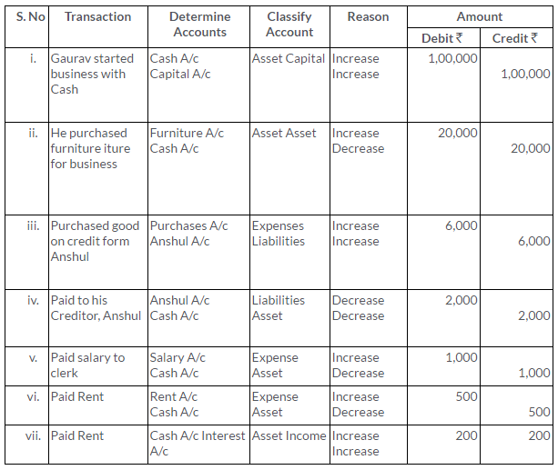 ts-grewal-solutions-class-11-accountancy-chapter-6-accounting-procedures-rules-debit-credit--Q14