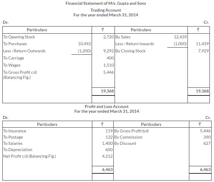 ts-grewal-solutions-class-11-accountancy-chapter-17-financial-statements-sole-proprietorship-15-2