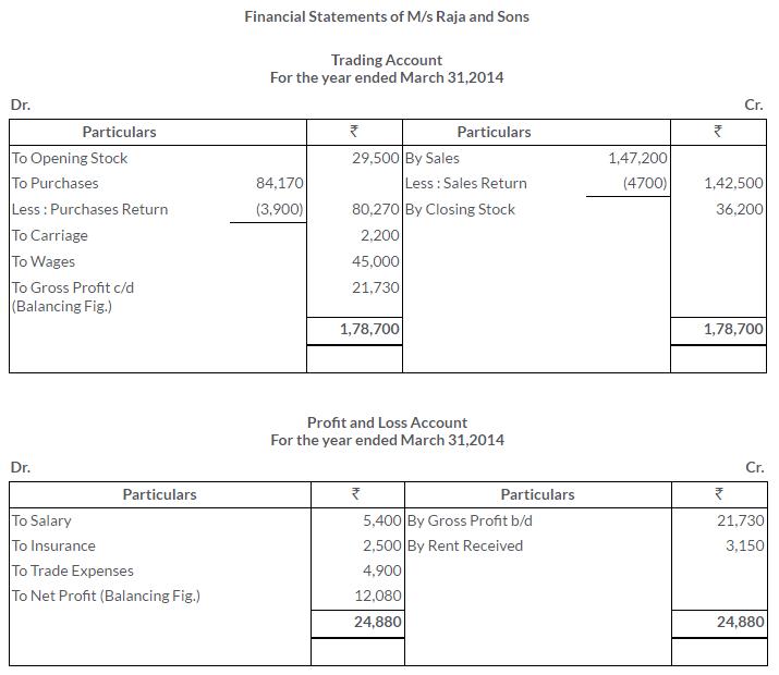ts-grewal-solutions-class-11-accountancy-chapter-17-financial-statements-sole-proprietorship-16
