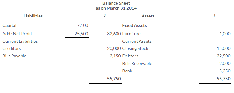 ts-grewal-solutions-class-11-accountancy-chapter-17-financial-statements-sole-proprietorship-17-1